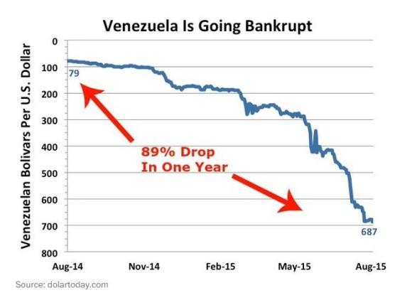 venezueal dollar
